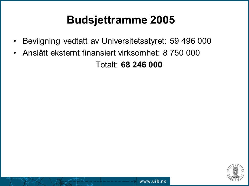 Budsjettramme 2005 Bevilgning vedtatt av Universitetsstyret: 59 496 000 Anslått eksternt finansiert virksomhet: 8 750 000 Totalt: 68 246 000