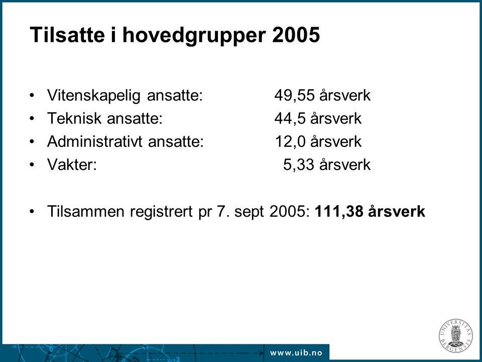 Tilsatte i hovedgrupper 2005 Vitenskapelig ansatte: 49,55 årsverk Teknisk ansatte: 44,5 årsverk Administrativt ansatte: 12,0 årsverk Vakter: 5,33 årsv