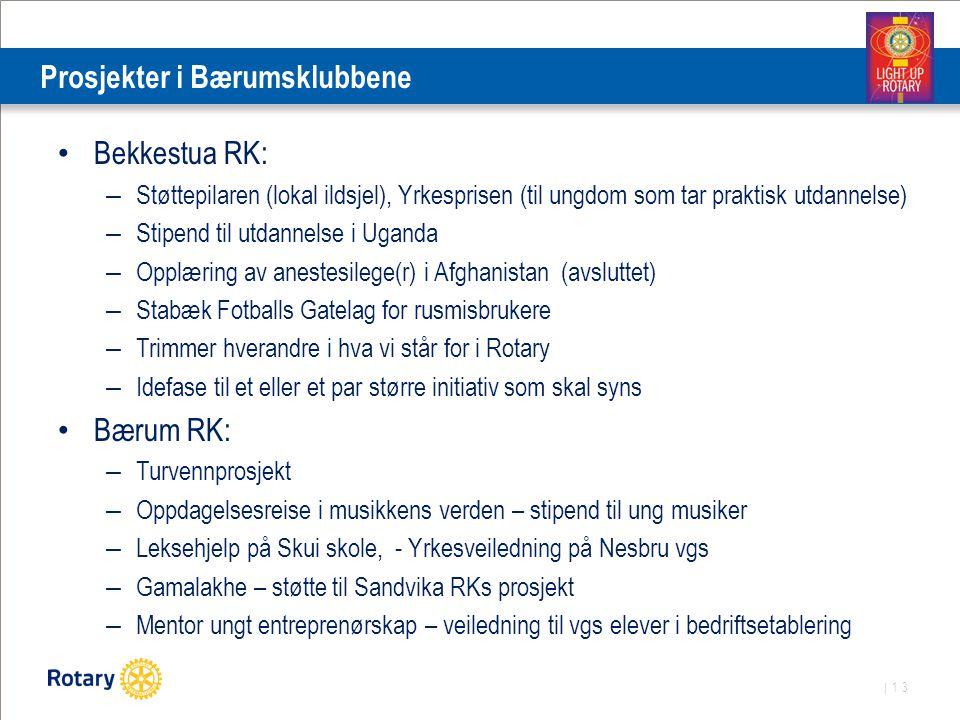 | 13 Prosjekter i Bærumsklubbene Bekkestua RK: – Støttepilaren (lokal ildsjel), Yrkesprisen (til ungdom som tar praktisk utdannelse) – Stipend til utd