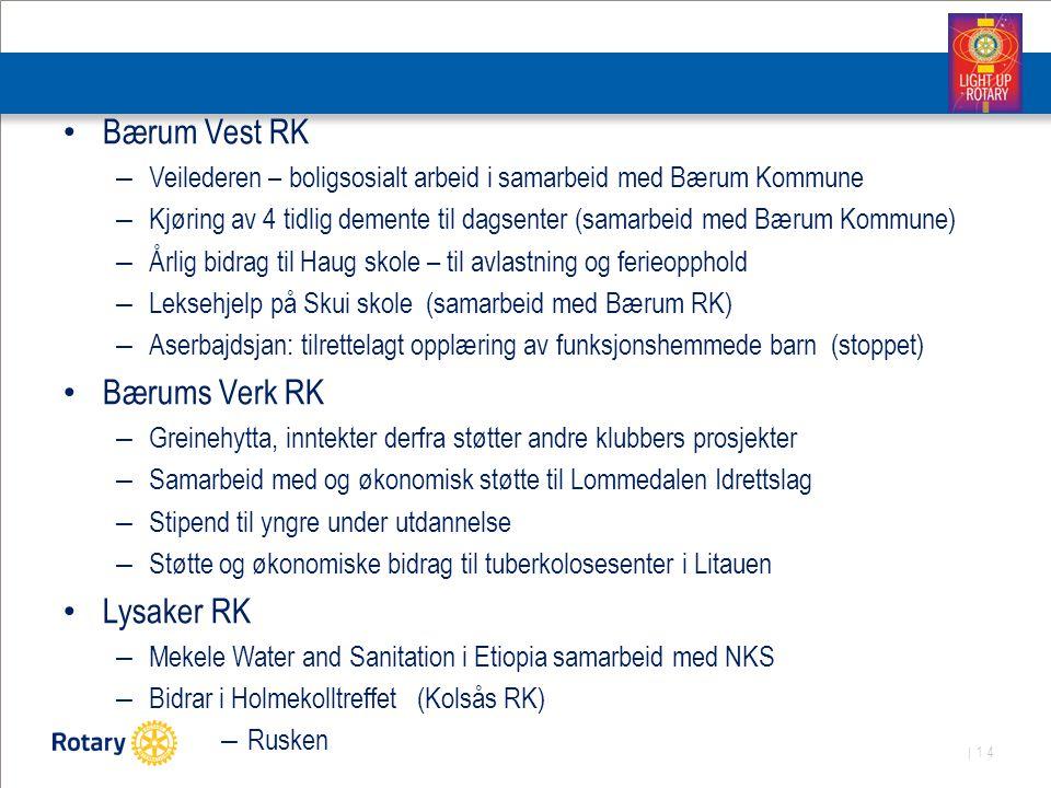 | 14 Bærum Vest RK – Veilederen – boligsosialt arbeid i samarbeid med Bærum Kommune – Kjøring av 4 tidlig demente til dagsenter (samarbeid med Bærum Kommune) – Årlig bidrag til Haug skole – til avlastning og ferieopphold – Leksehjelp på Skui skole (samarbeid med Bærum RK) – Aserbajdsjan: tilrettelagt opplæring av funksjonshemmede barn (stoppet) Bærums Verk RK – Greinehytta, inntekter derfra støtter andre klubbers prosjekter – Samarbeid med og økonomisk støtte til Lommedalen Idrettslag – Stipend til yngre under utdannelse – Støtte og økonomiske bidrag til tuberkolosesenter i Litauen Lysaker RK – Mekele Water and Sanitation i Etiopia samarbeid med NKS – Bidrar i Holmekolltreffet (Kolsås RK) – Rusken