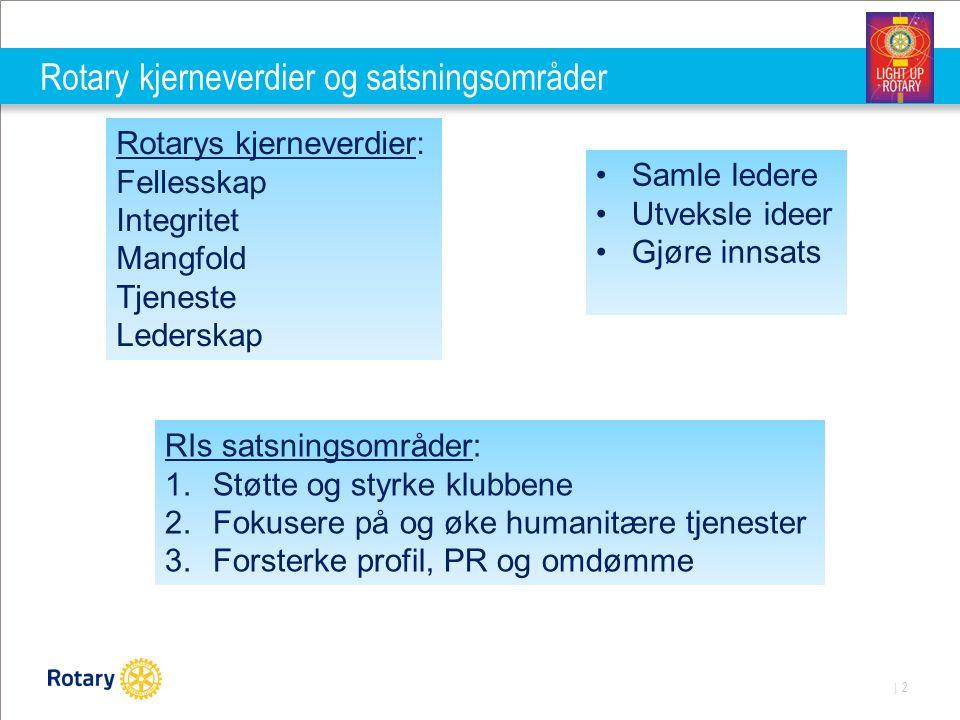 | 3 Distrikt 2310 – Kjerneverdier og satsningsområder Medlemsutvikling Prosjekter/TRF Omdømme Kjerneverdier: Tjeneste Fellesskap Mangfold Integritet Lederskap