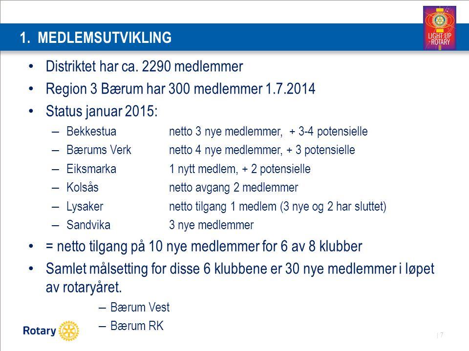 | 7 1. MEDLEMSUTVIKLING Distriktet har ca. 2290 medlemmer Region 3 Bærum har 300 medlemmer 1.7.2014 Status januar 2015: – Bekkestua netto 3 nye medlem