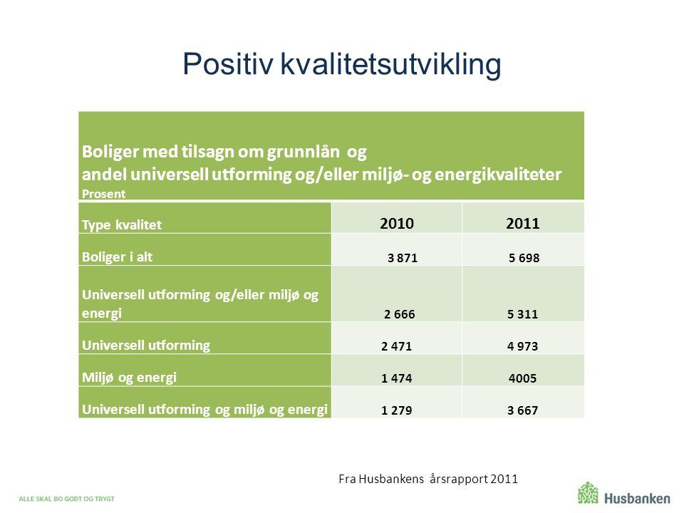 Positiv kvalitetsutvikling Boliger med tilsagn om grunnlån og andel universell utforming og/eller miljø- og energikvaliteter Prosent Type kvalitet 201