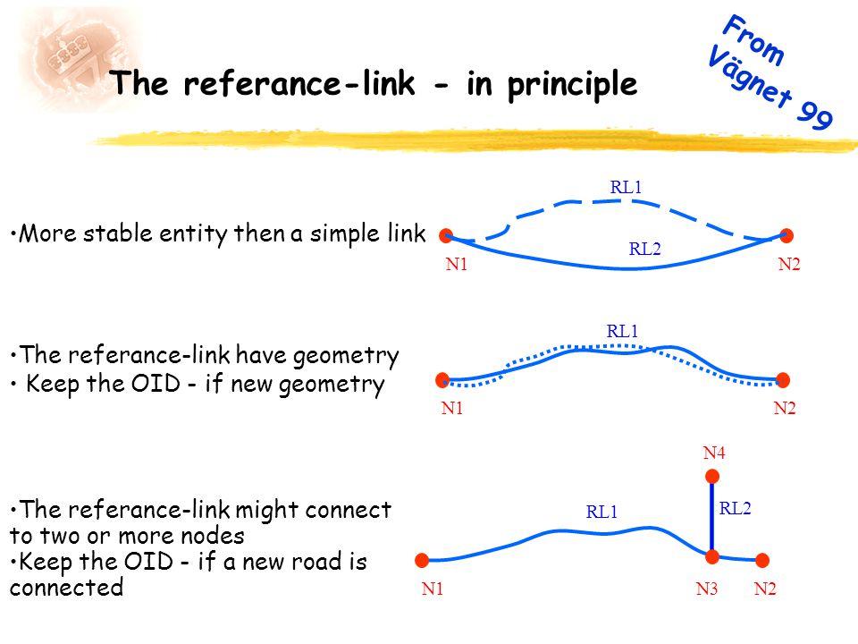 The referance-link - in principle RL1 N1N2 N4 N3 RL2 RL1 N1N2 RL2 RL1 N1N2 More stable entity then a simple link The referance-link have geometry Keep