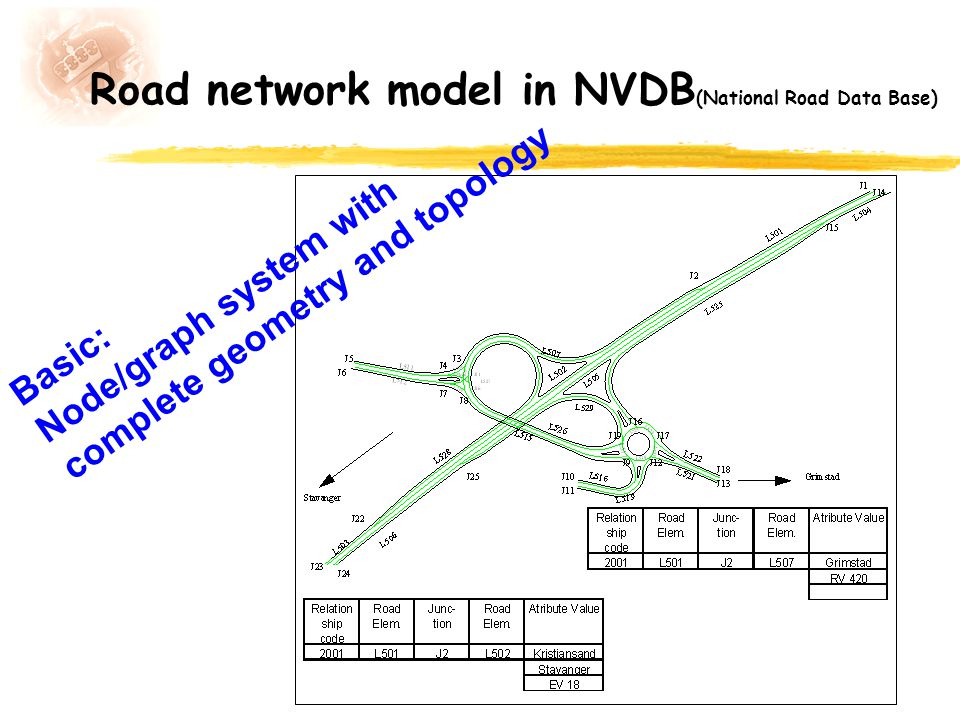 Road network model in NVDB (National Road Data Base) Basic: Node/graph system with complete geometry and topology