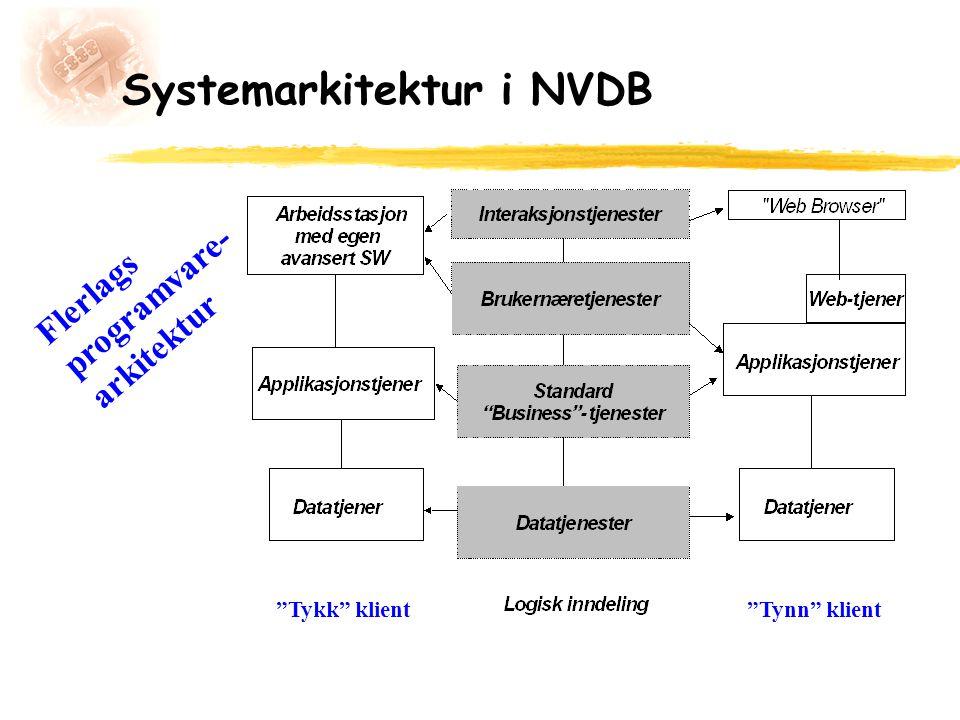 "Systemarkitektur i NVDB Flerlags programvare- arkitektur ""Tykk"" klient""Tynn"" klient"
