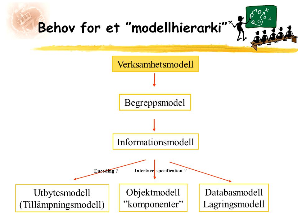 """Behov for et """"modellhierarki"""" Informationsmodell Begreppsmodel Utbytesmodell (Tillämpningsmodell) Objektmodell """"komponenter"""" Databasmodell Lagringsmod"""