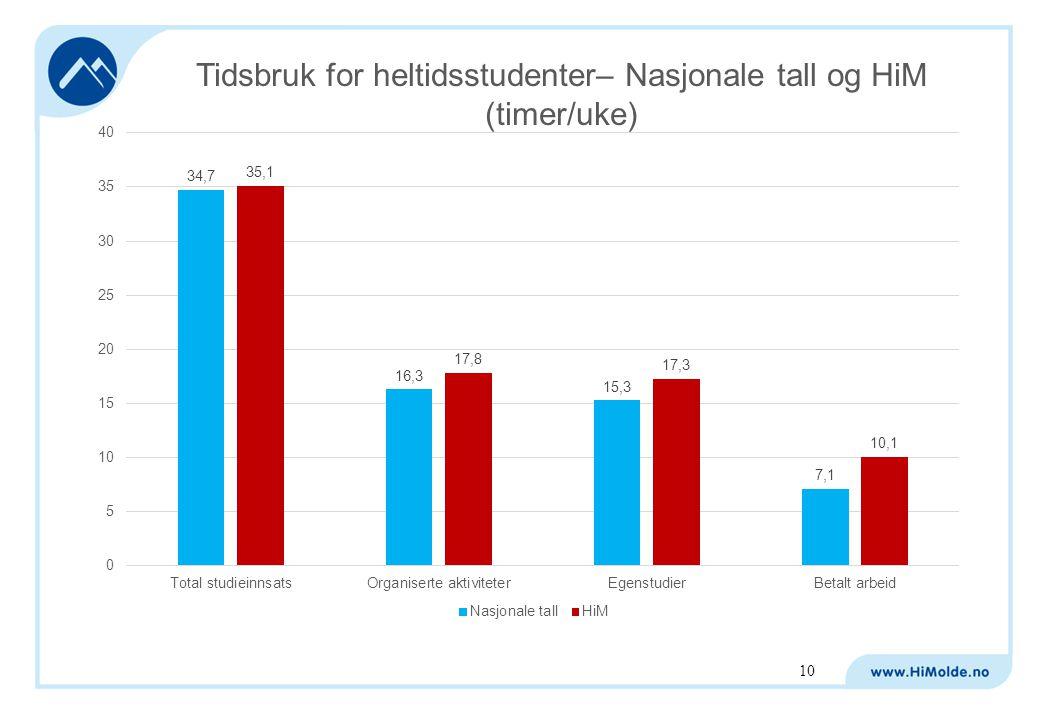 Tidsbruk for heltidsstudenter– Nasjonale tall og HiM (timer/uke) 10