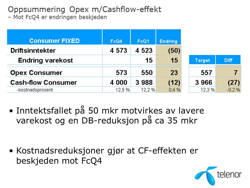 Oppsummering Opex m/Cashflow-effekt – Mot FcQ4 er endringen beskjeden Inntektsfallet på 50 mkr motvirkes av lavere varekost og en DB-reduksjon på ca 35 mkr Kostnadsreduksjoner gjør at CF-effekten er beskjeden mot FcQ4