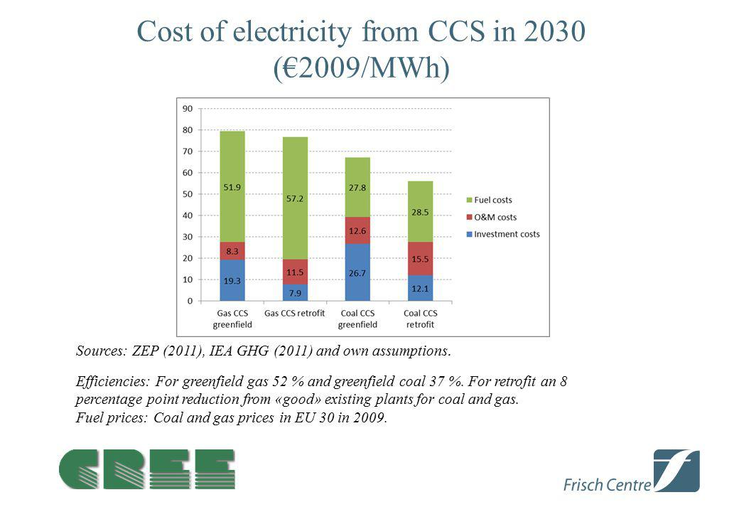 Cost of electricity from CCS in 2030 (€2009/MWh) Sources: ZEP (2011), IEA GHG (2011) and own assumptions. Efficiencies: For greenfield gas 52 % and gr