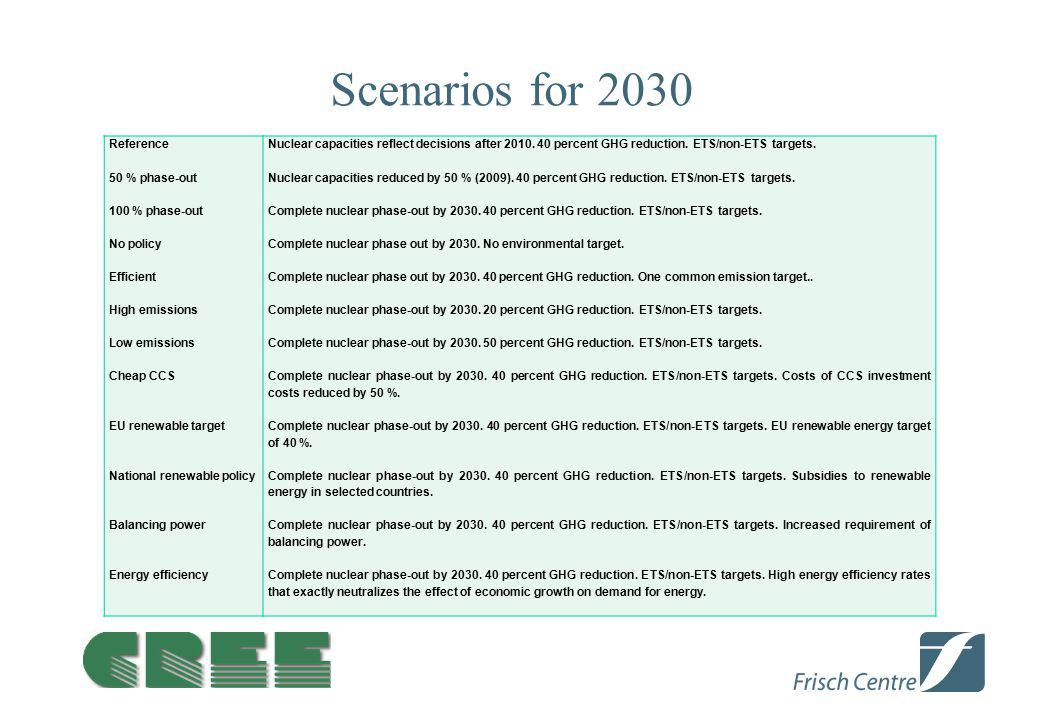Scenarios for 2030 Reference 50 % phase-out 100 % phase-out No policy Efficient High emissions Low emissions Cheap CCS EU renewable target National re