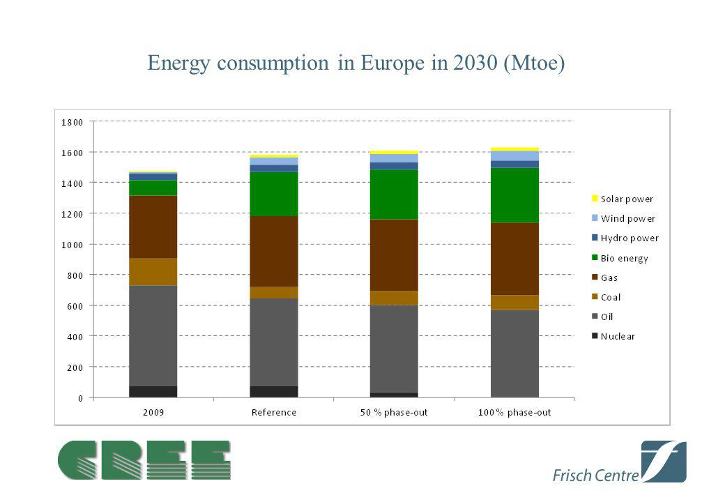 Energy consumption in Europe in 2030 (Mtoe)