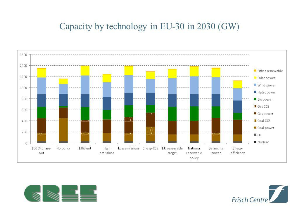 Capacity by technology in EU-30 in 2030 (GW)