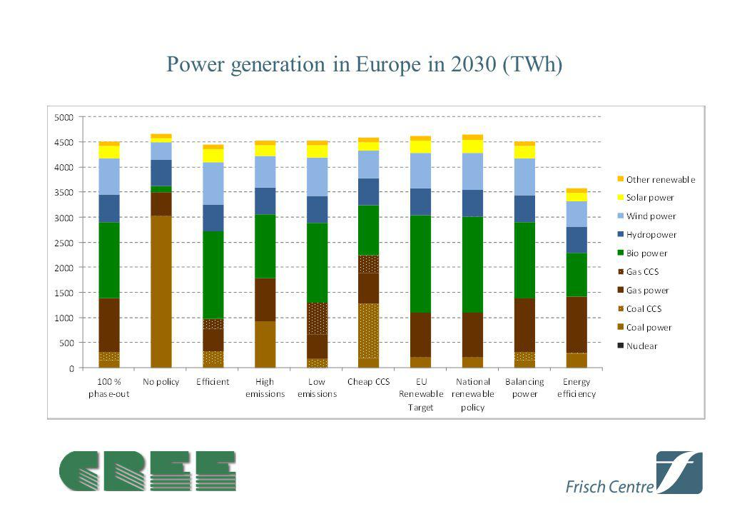 Power generation in Europe in 2030 (TWh)