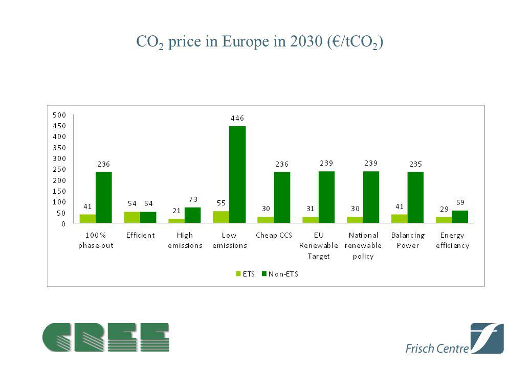 CO 2 price in Europe in 2030 (€/tCO 2 )