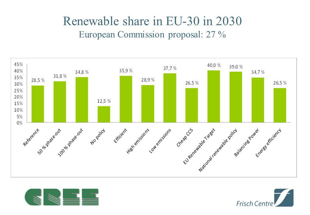 Renewable share in EU-30 in 2030 European Commission proposal: 27 %