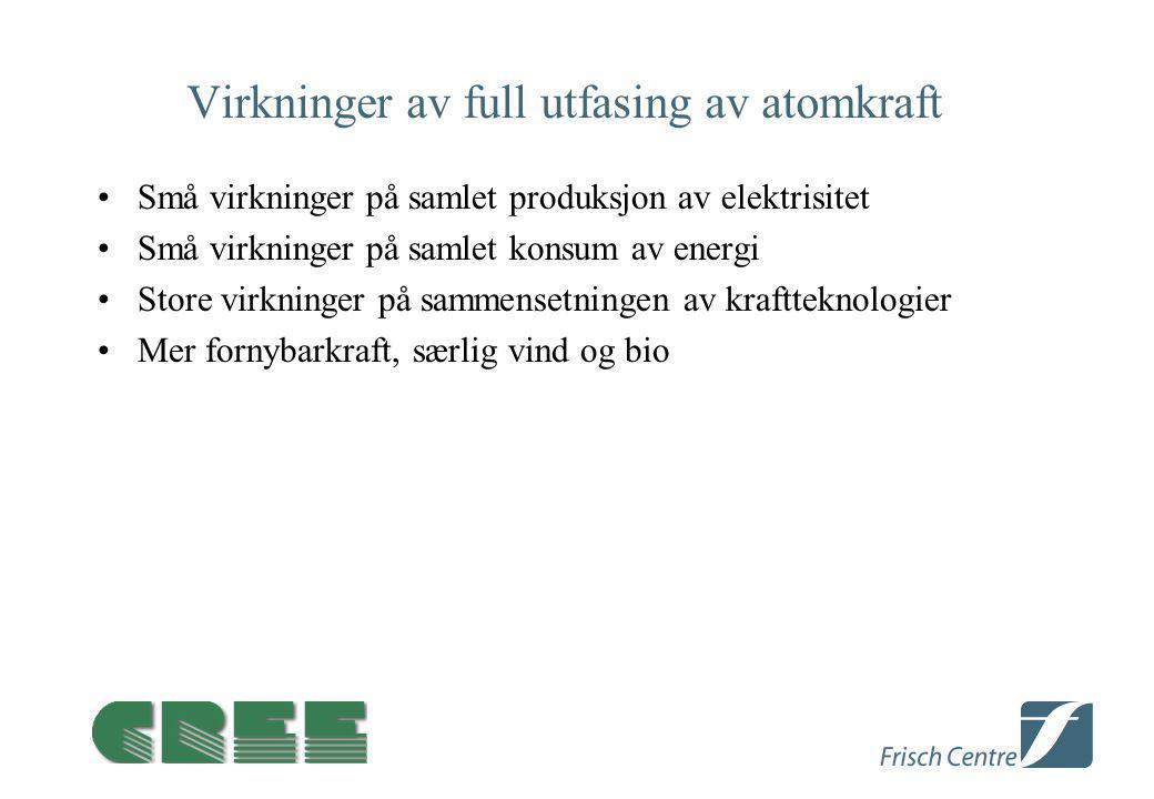 Virkninger av full utfasing av atomkraft Små virkninger på samlet produksjon av elektrisitet Små virkninger på samlet konsum av energi Store virkninger på sammensetningen av kraftteknologier Mer fornybarkraft, særlig vind og bio