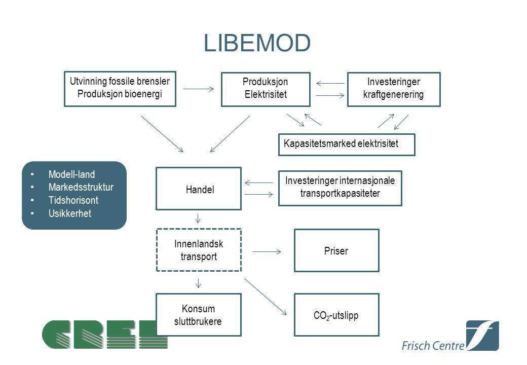 LIBEMOD Utvinning fossile brensler Produksjon bioenergi Produksjon Elektrisitet Investeringer kraftgenerering Kapasitetsmarked elektrisitet Investerin