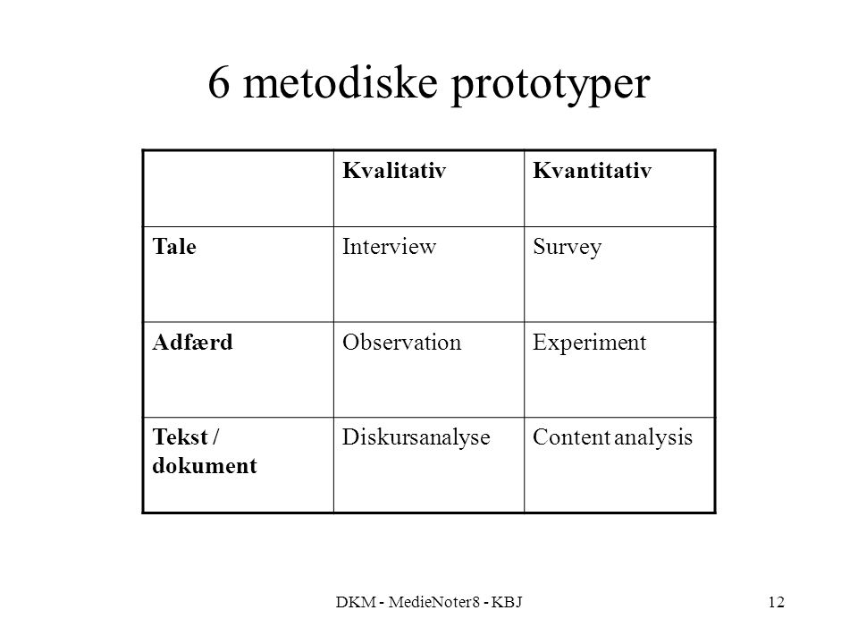 DKM - MedieNoter8 - KBJ12 6 metodiske prototyper KvalitativKvantitativ TaleInterviewSurvey AdfærdObservationExperiment Tekst / dokument Diskursanalyse