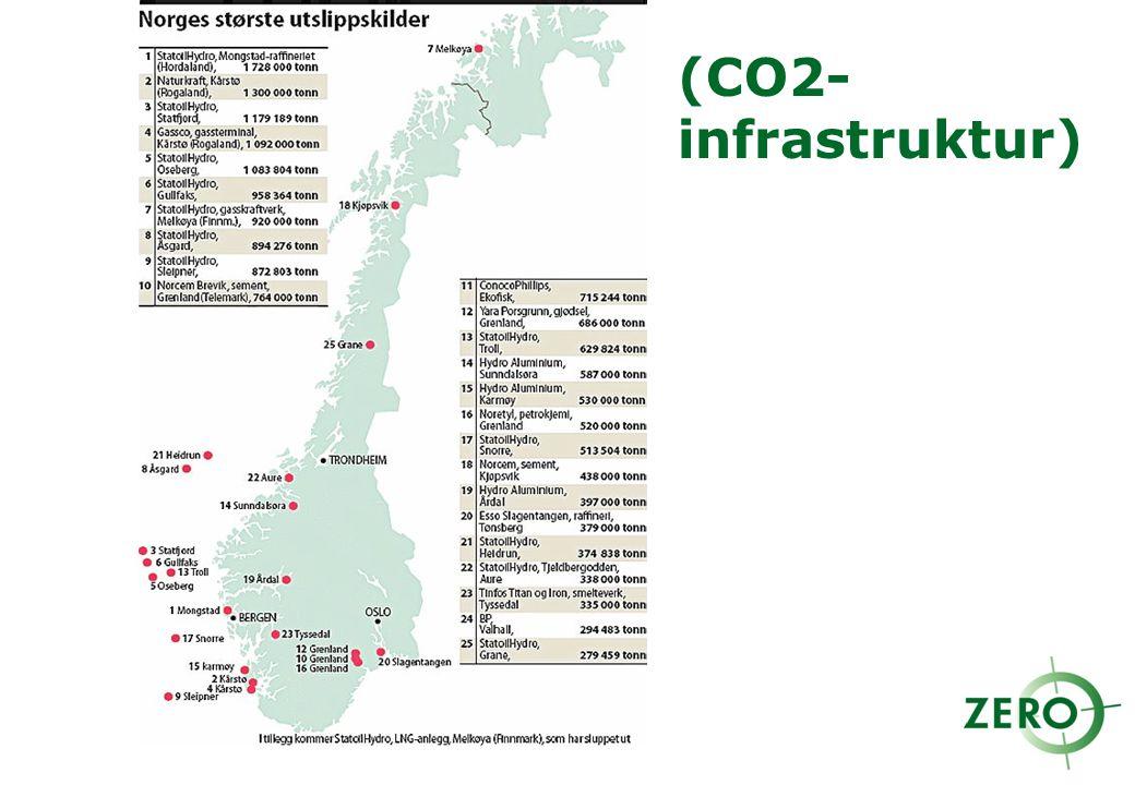 (CO2- infrastruktur)