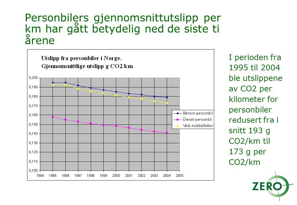 Personbilers gjennomsnittutslipp per km har gått betydelig ned de siste ti årene I perioden fra 1995 til 2004 ble utslippene av CO2 per kilometer for