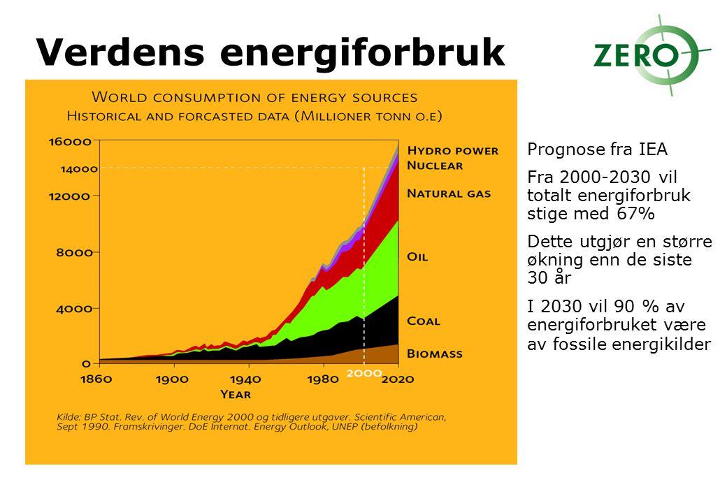 Verdens energiforbruk Prognose fra IEA Fra 2000-2030 vil totalt energiforbruk stige med 67% Dette utgjør en større økning enn de siste 30 år I 2030 vi
