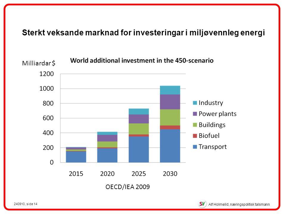 Alf Holmelid, næringspolitisk talsmann 240910, side 14 Milliardar $ OECD/IEA 2009 Sterkt veksande marknad for investeringar i miljøvennleg energi