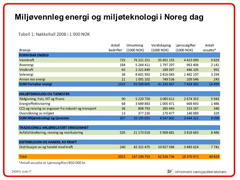 Alf Holmelid, næringspolitisk talsmann 240910, side 17 Miljøvennleg energi og miljøteknologi i Noreg dag
