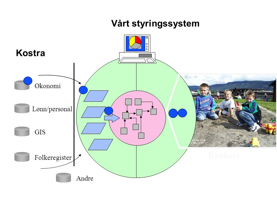 Kostra Lønn/personal Økonomi GIS Folkeregister Andre Vårt styringssystem Brukere
