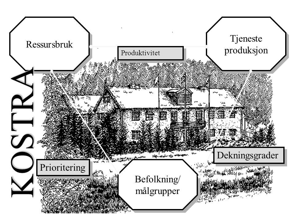 Ressursbruk Befolkning/ målgrupper Befolkning/ målgrupper Tjeneste produksjon Tjeneste produksjon Prioritering Produktivitet Dekningsgrader KOSTRA