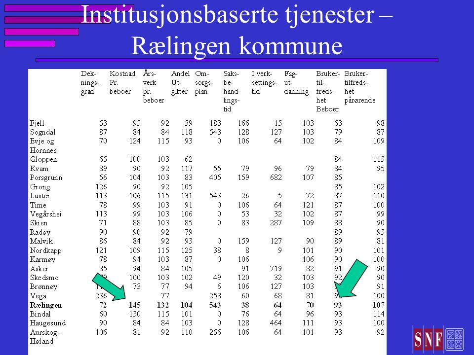 Institusjonsbaserte tjenester – Rælingen kommune
