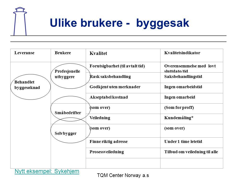 TQM Center Norway a.s Ulike brukere - byggesak LeveranseBrukere Kvalitet Kvalitetsindikator Behandlet byggesøknad Profesjonelle utbyggere Forutsigbarh