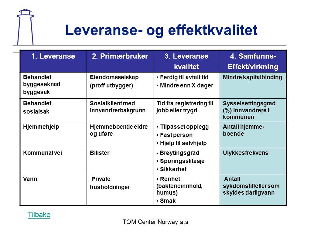 TQM Center Norway a.s Leveranse- og effektkvalitet 1. Leveranse2. Primærbruker3. Leveranse kvalitet 4. Samfunns- Effekt/virkning Behandlet byggesøknad