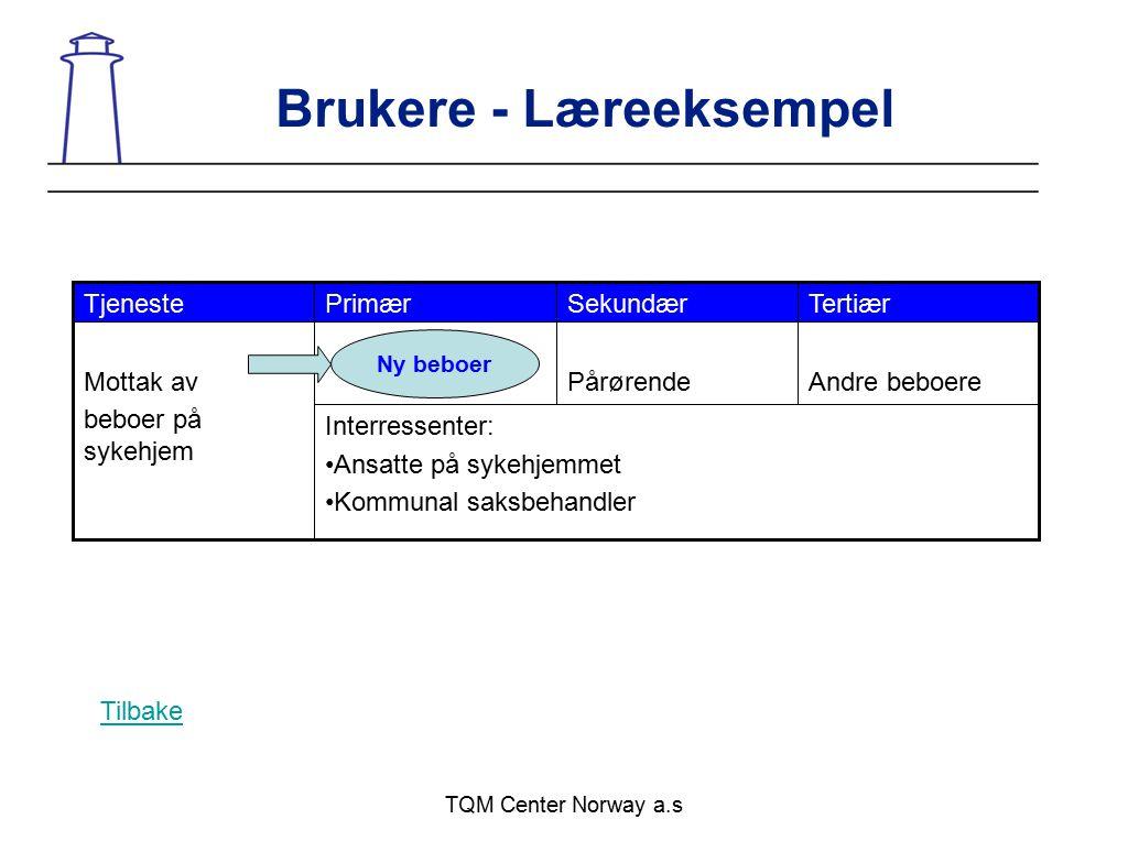 TQM Center Norway a.s Brukere - Læreeksempel Interressenter: Ansatte på sykehjemmet Kommunal saksbehandler Andre beboerePårørendeMottak av beboer på s