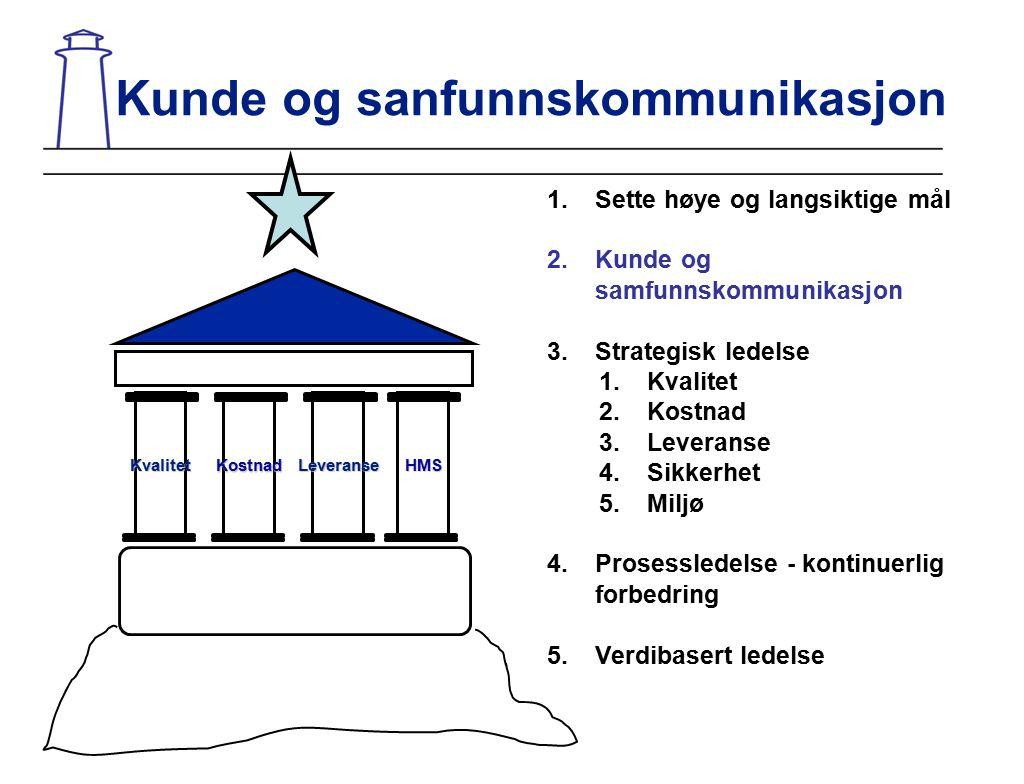 KvalitetLeveranseHMS Kostnad 1.Sette høye og langsiktige mål 2.Kunde og samfunnskommunikasjon 3.Strategisk ledelse 1.Kvalitet 2.Kostnad 3.Leveranse 4.