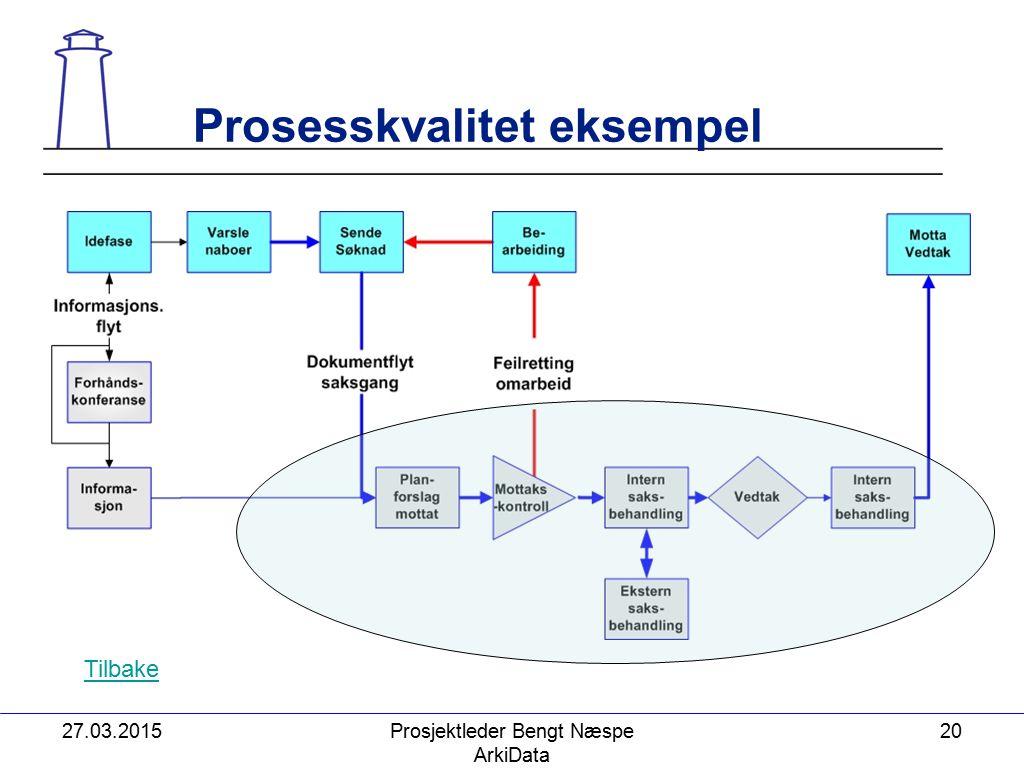 27.03.2015Prosjektleder Bengt Næspe ArkiData 20 Prosesskvalitet eksempel Tilbake