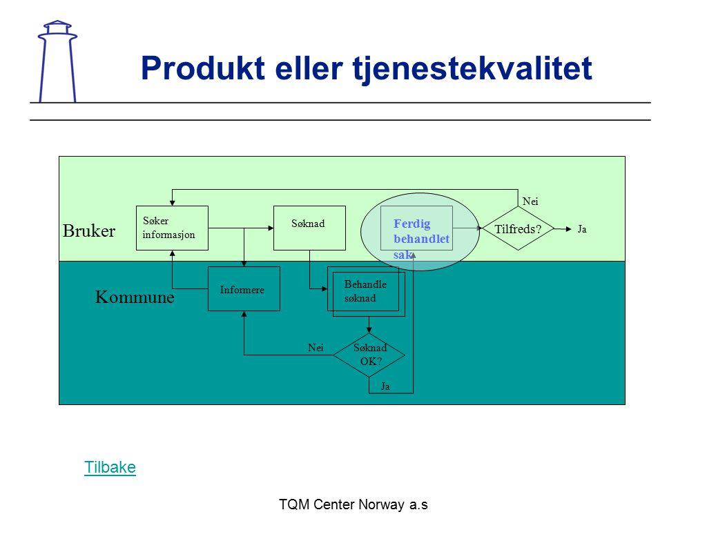 TQM Center Norway a.s Produkt eller tjenestekvalitet Bruker Kommune Søker informasjon Informere Søknad Behandle søknad Ferdig behandlet sak Tilfreds?