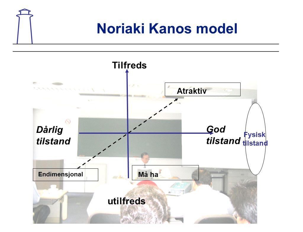 Noriaki Kanos model Tilfreds Atraktiv Må ha Dårlig tilstand God tilstand Fysisk tilstand Endimensjonal utilfreds