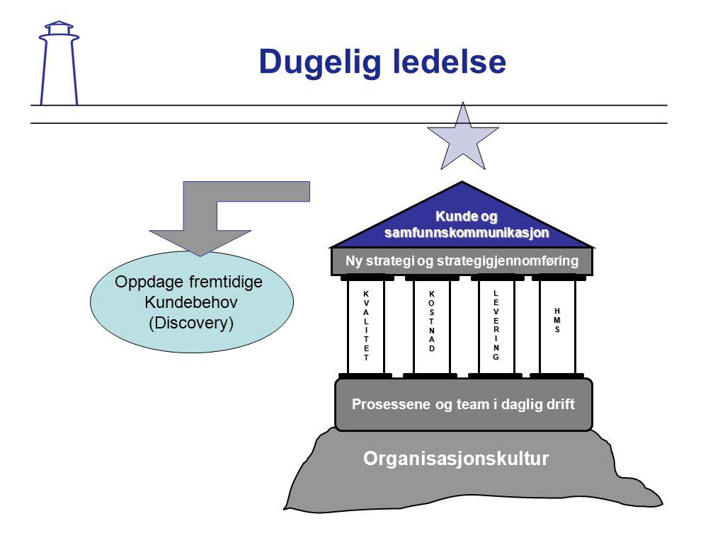 Dugelig ledelse Organisasjonskultur Ny strategi og strategigjennomføring Kunde og samfunnskommunikasjon KVALITET LEVERINGHMS KOSTNAD Prosessene og tea