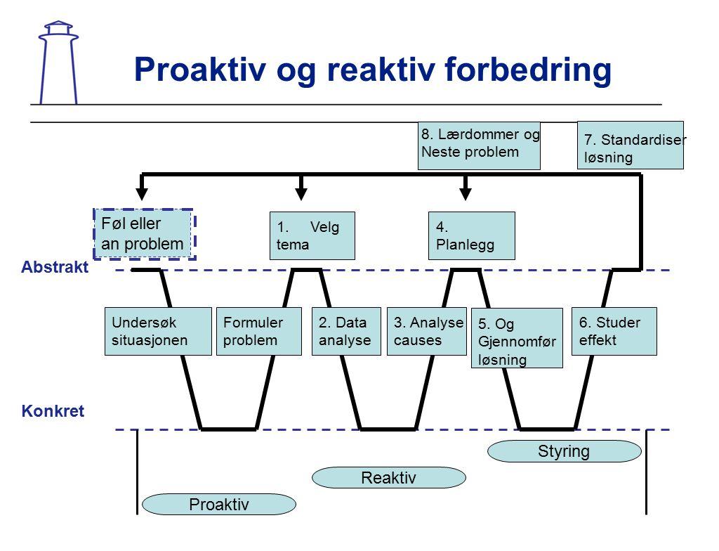 Proaktiv og reaktiv forbedring Føl eller an problem Proaktiv Reaktiv Styring Undersøk situasjonen 1.Velg tema 2. Data analyse Formuler problem 3. Anal