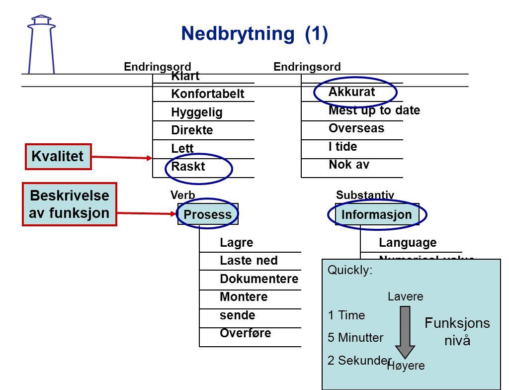 Nedbrytning (1) Akkurat Mest up to date Overseas I tide Nok av Endringsord Klart Konfortabelt Hyggelig Direkte Lett Raskt Endringsord Language Numeric