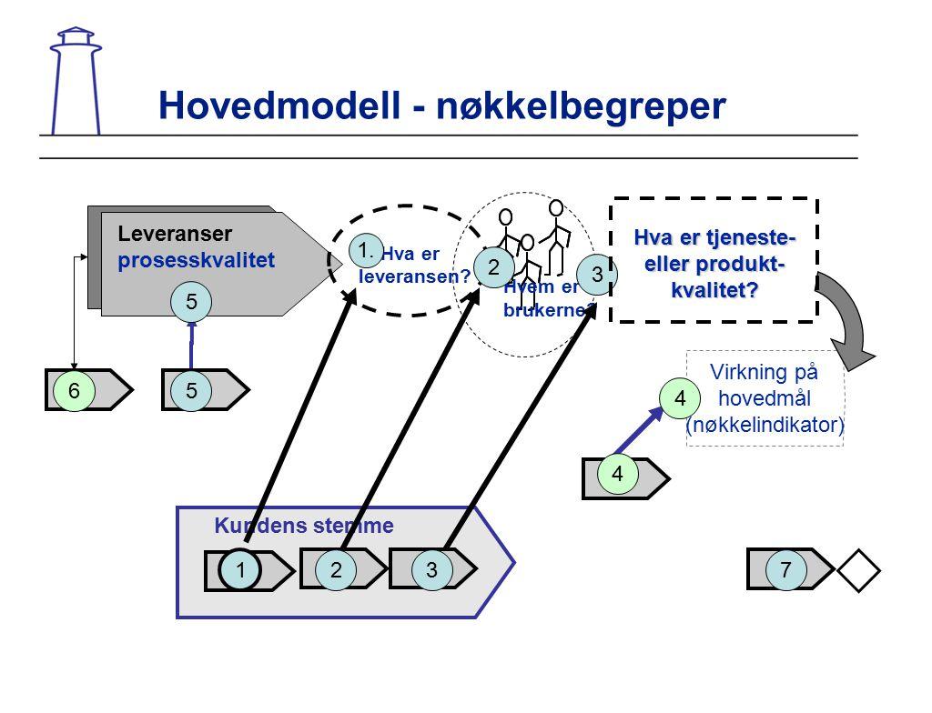 Hovedmodell - nøkkelbegreper Virkning på hovedmål (nøkkelindikator) Hvem er brukerne? Kundens stemme Leveranser prosesskvalitet 6 1. Hva er leveransen