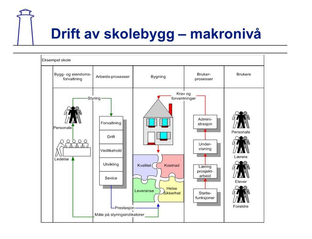 Drift av skolebygg – makronivå