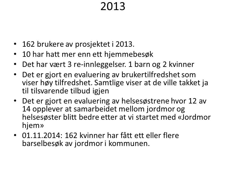 2013 162 brukere av prosjektet i 2013. 10 har hatt mer enn ett hjemmebesøk Det har vært 3 re-innleggelser. 1 barn og 2 kvinner Det er gjort en evaluer