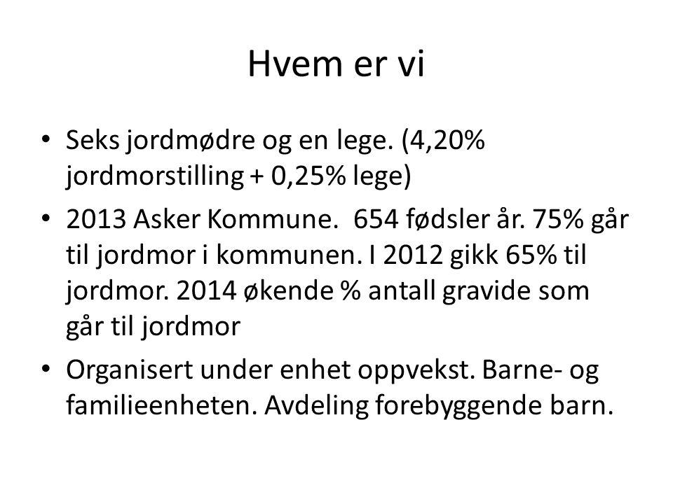 Hvem er vi Seks jordmødre og en lege. (4,20% jordmorstilling + 0,25% lege) 2013 Asker Kommune. 654 fødsler år. 75% går til jordmor i kommunen. I 2012