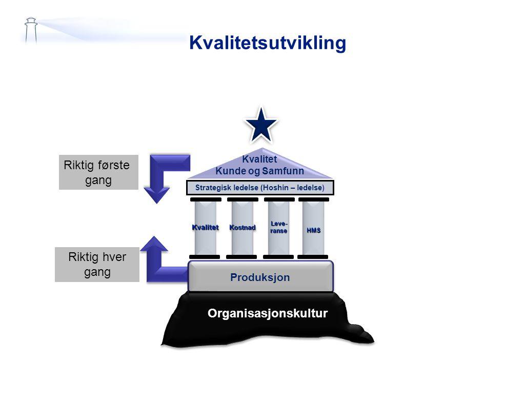 Kvalitetsutvikling Kvalitet Kunde og Samfunn Strategisk ledelse (Hoshin – ledelse) KvalitetKvalitetLeve-ranseLeve-ranseHMSHMSKostnadKostnad Produksjon