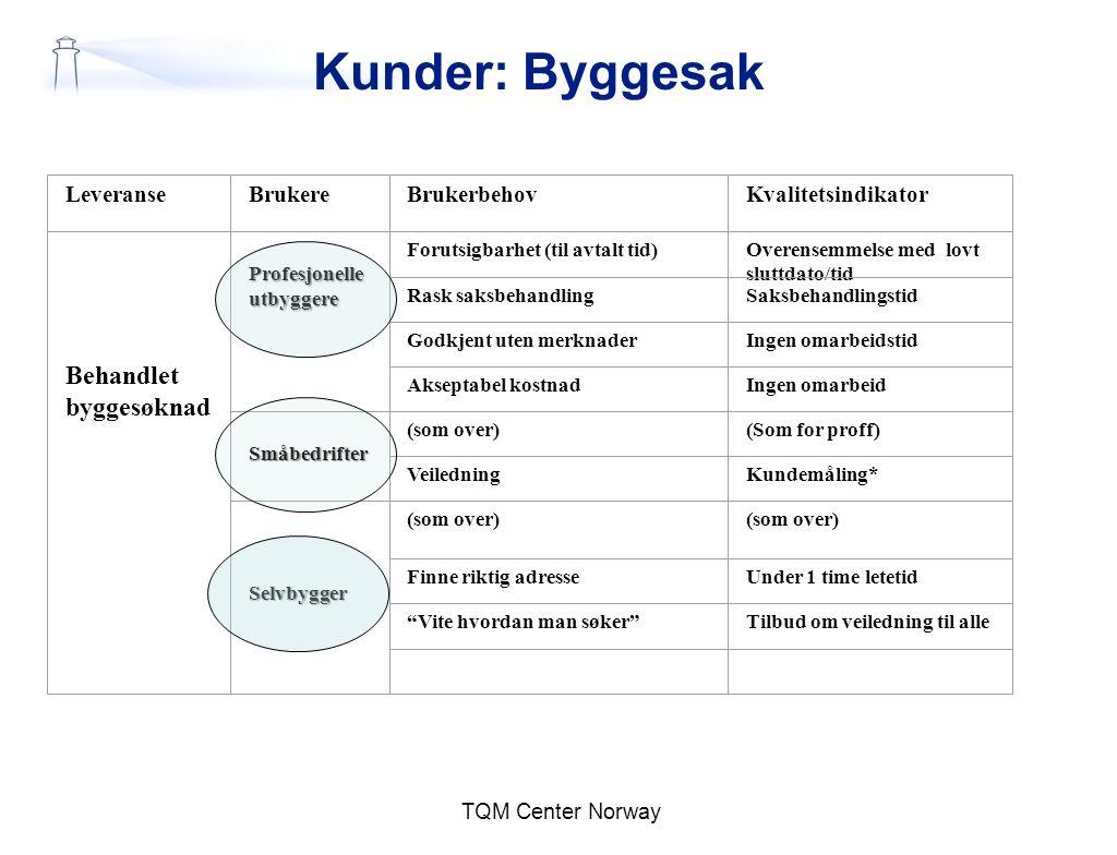 Kunder: Byggesak TQM Center Norway LeveranseBrukereBrukerbehovKvalitetsindikator Behandlet byggesøknad Profesjonelleutbyggere Forutsigbarhet (til avta