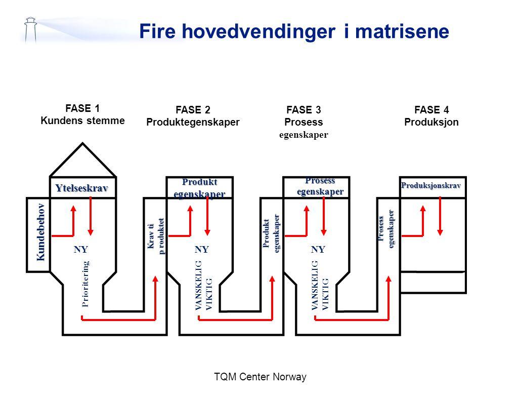 TQM Center Norway Fire hovedvendinger i matrisene FASE 1 Kundens stemme FASE 2 Produktegenskaper FASE 3 Prosess egenskaper FASE 4 Produksjon Ytelseskr
