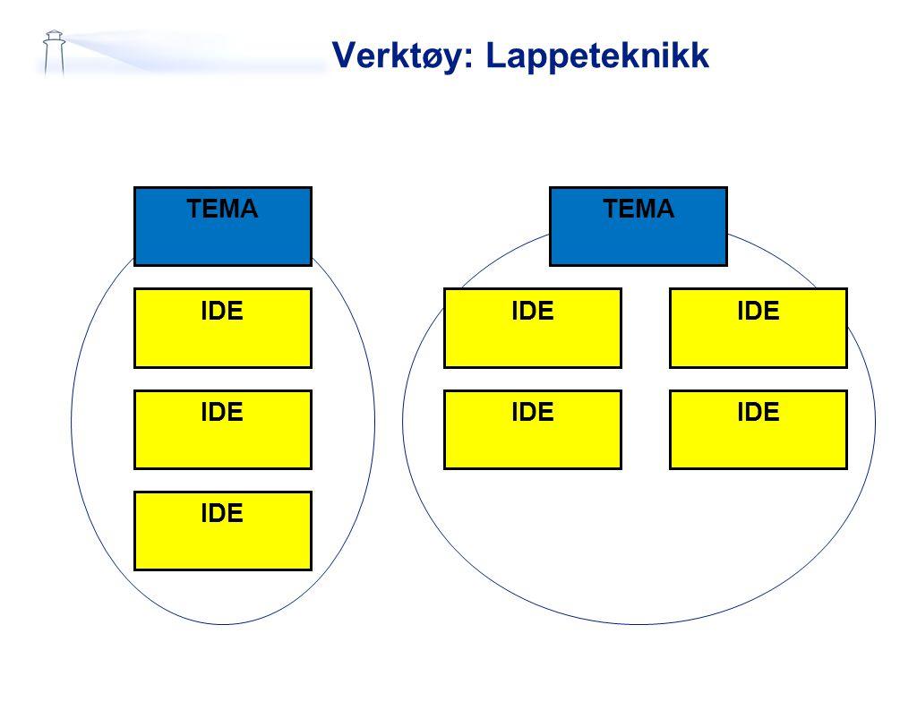 Verktøy: Lappeteknikk TEMA IDE TEMA IDE