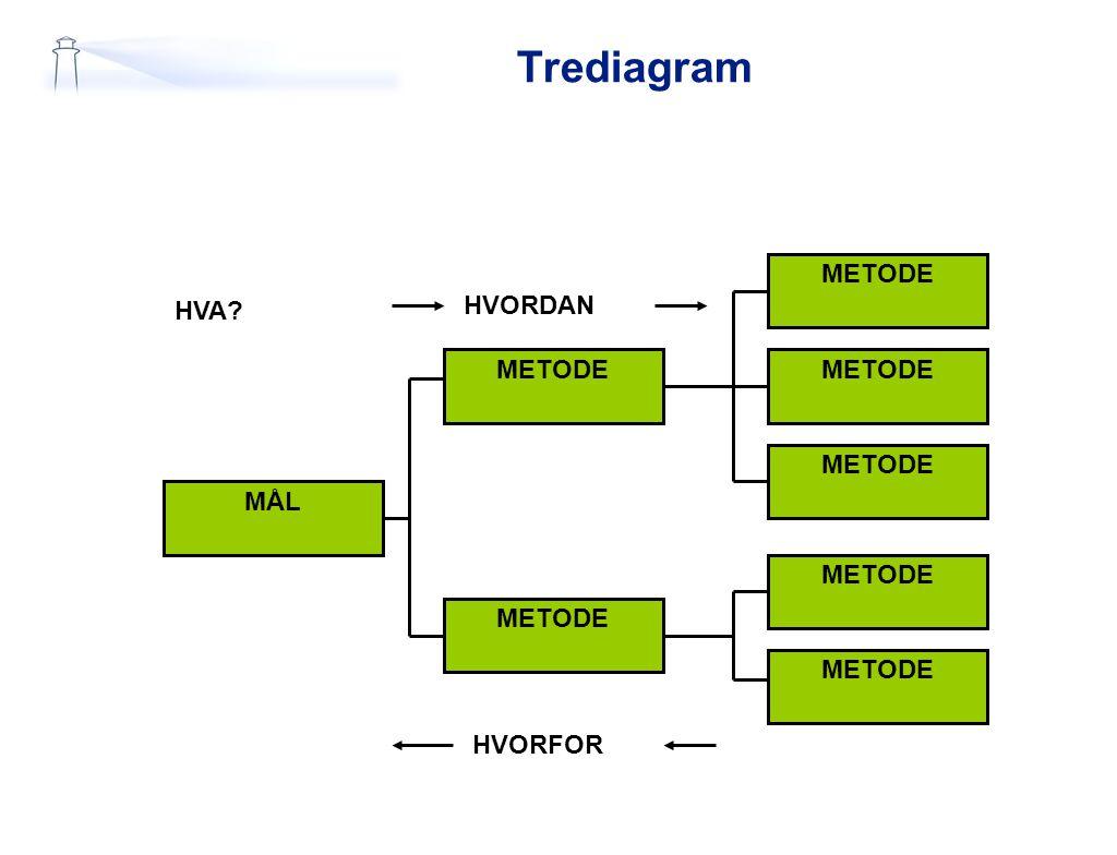 Trediagram MÅL METODE HVA? HVORDAN HVORFOR